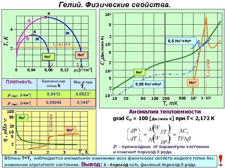 Гелий. Физические свойства. К 102 П 5 П Ж Ж Не 4 Не 3
