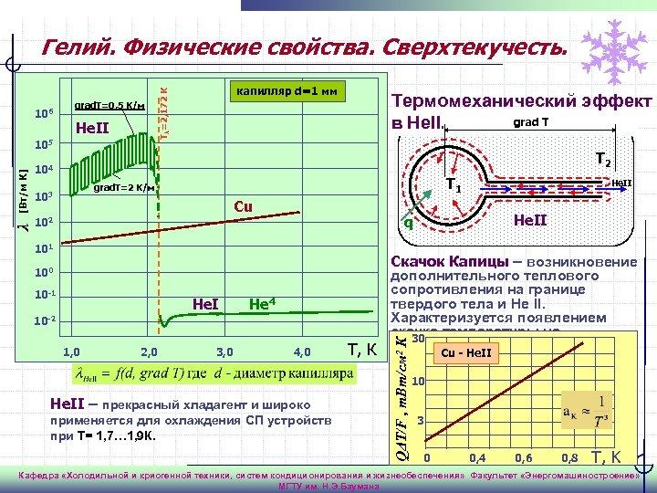 Гелий. Физические свойства. Сверхтекучесть. He. II Термомеханический эффект grad T в He. II. T