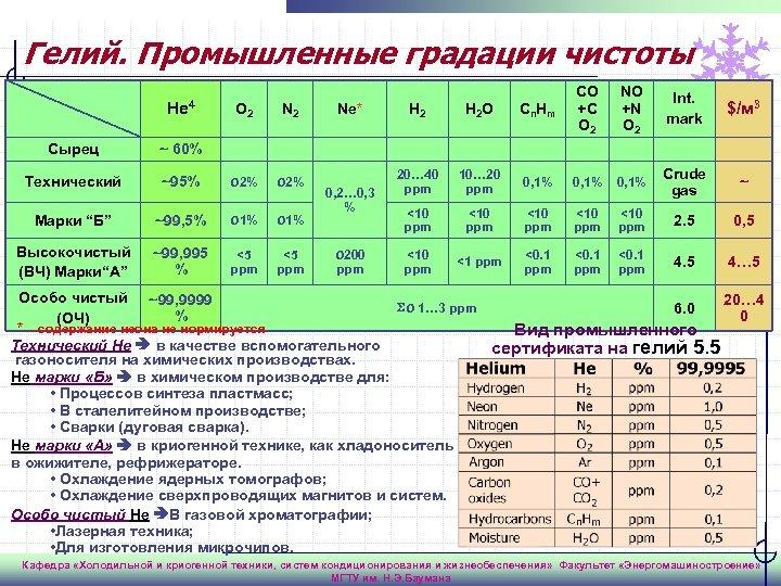 Гелий. Промышленные градации чистоты Не 4 О 2 N 2 Сырец ~95% O 2%