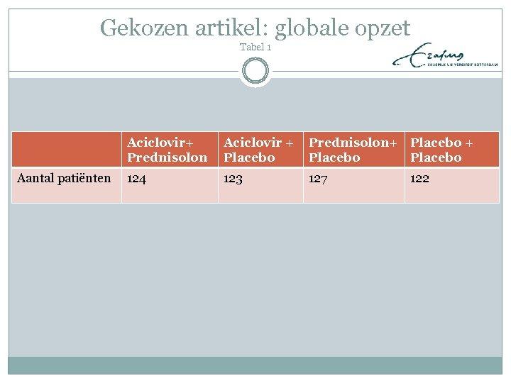 Gekozen artikel: globale opzet Tabel 1 Aciclovir+ Prednisolon Aantal patiënten Aciclovir + Placebo Prednisolon+