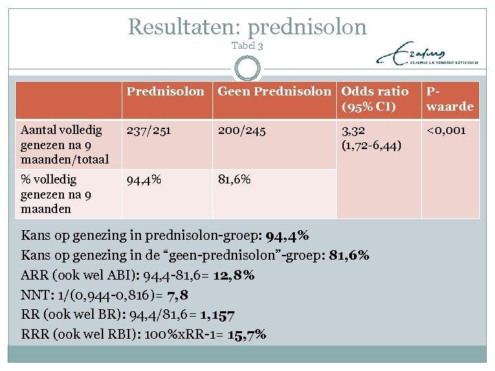 Resultaten: prednisolon Tabel 3 Prednisolon Geen Prednisolon Odds ratio (95% CI) Pwaarde Aantal volledig