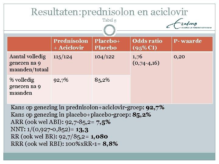 Resultaten: prednisolon en aciclovir Tabel 5 Prednisolon + Aciclovir Placebo+ Placebo Odds ratio (95%