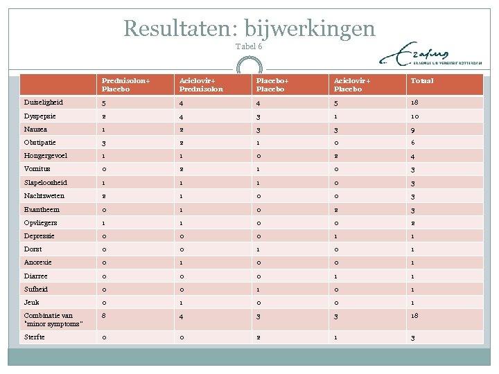 Resultaten: bijwerkingen Tabel 6 Prednisolon+ Placebo Aciclovir+ Prednisolon Placebo+ Placebo Aciclovir+ Placebo Totaal Duizeligheid