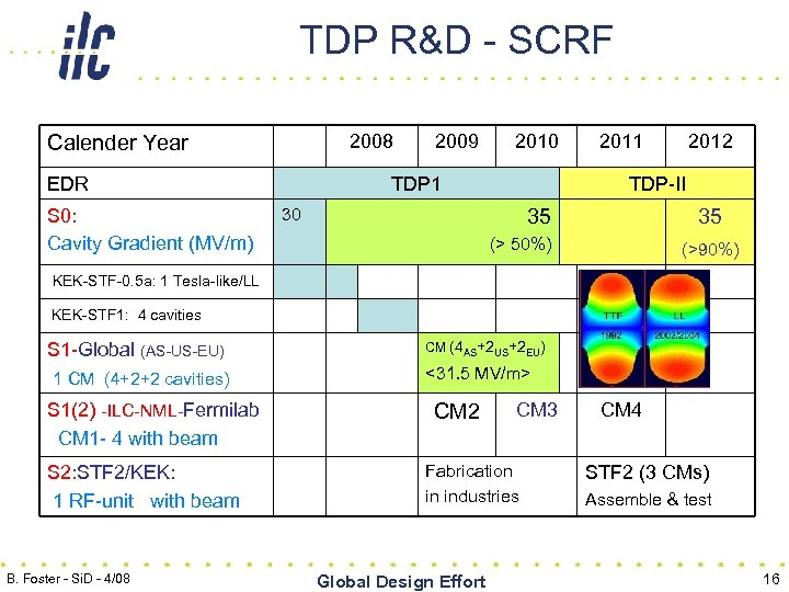 TDP R&D - SCRF 2008 Calender Year EDR S 0: Cavity Gradient (MV/m) 2009