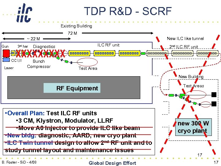 TDP R&D - SCRF Existing Building 72 M New ILC like tunnel ~ 22