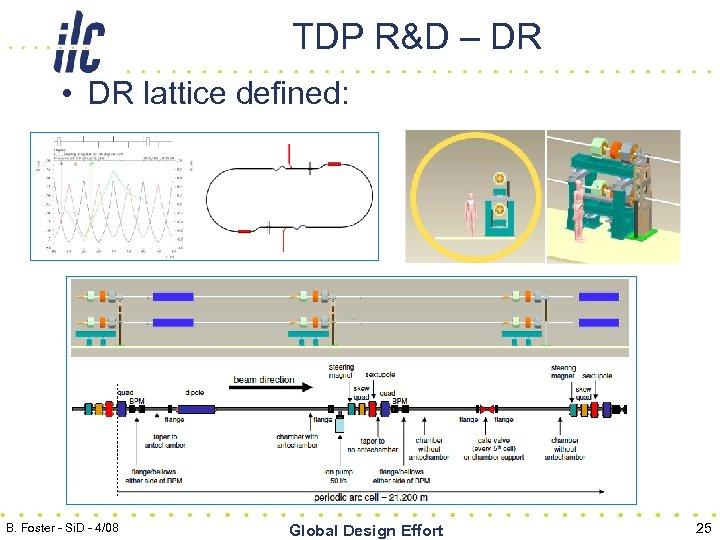 TDP R&D – DR • DR lattice defined: B. Foster - Si. D -