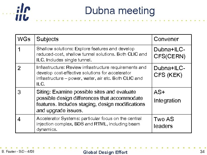 Dubna meeting WGs Subjects Convener 1 Shallow solutions: Explore features and develop reduced-cost, shallow