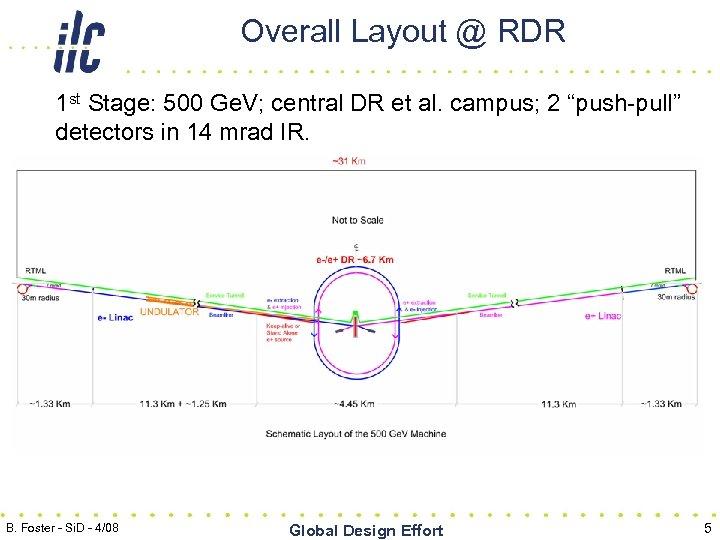 Overall Layout @ RDR 1 st Stage: 500 Ge. V; central DR et al.