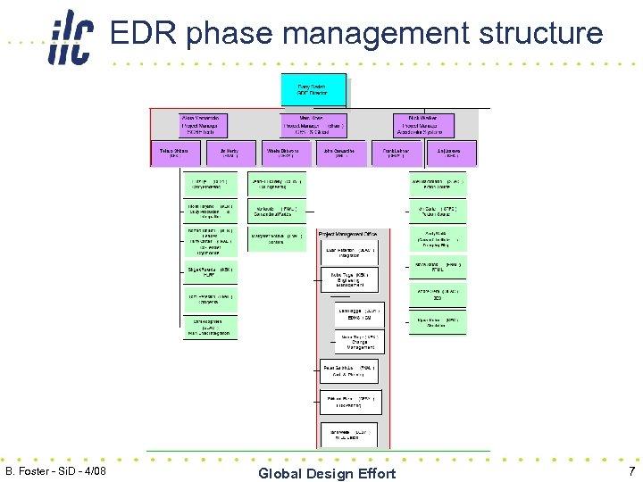 EDR phase management structure B. Foster - Si. D - 4/08 Global Design Effort