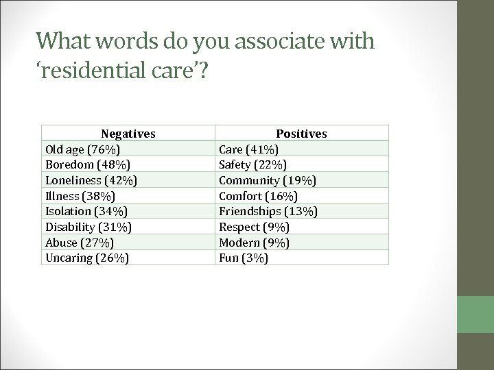 What words do you associate with 'residential care'? Negatives Old age (76%) Boredom (48%)