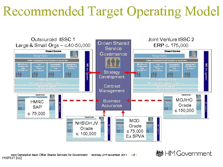 Recommended Target Operating Model Outsourced ISSC 1 Large & Small Orgs – c. 40