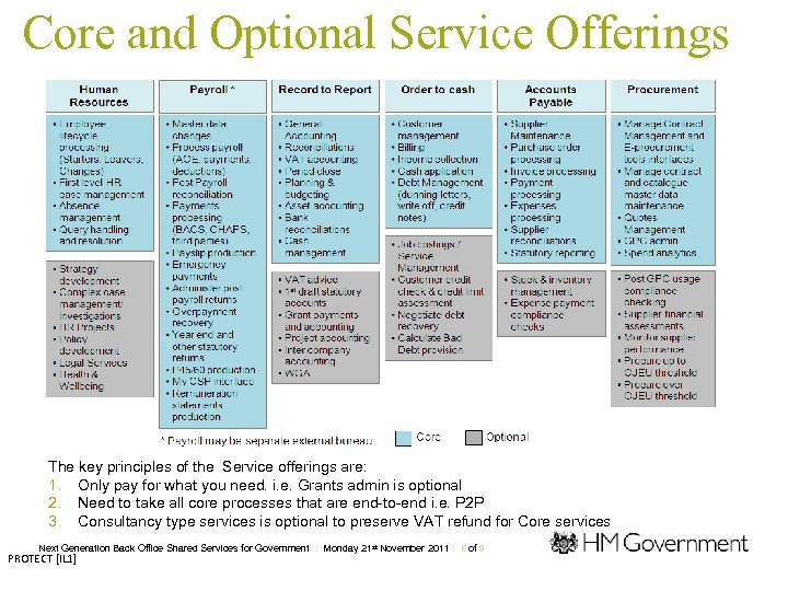 Core and Optional Service Offerings The key principles of the Service offerings are: 1.