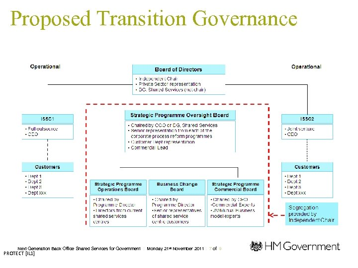 Proposed Transition Governance Next Generation Back Office Shared Services for Government : Monday 21