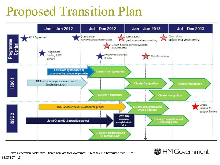 Proposed Transition Plan Next Generation Back Office Shared Services for Government : Monday 21