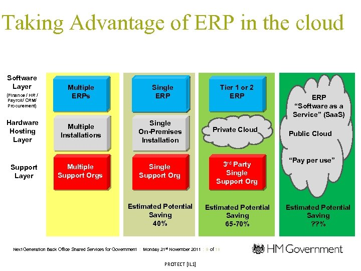 Taking Advantage of ERP in the cloud Software Layer (Finance / HR / Payroll/