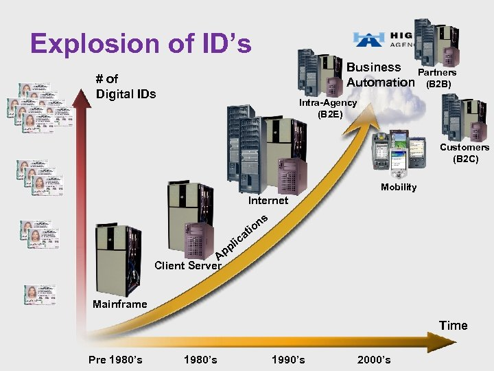 Explosion of ID's Business Partners Automation (B 2 B) # of Digital IDs Intra-Agency