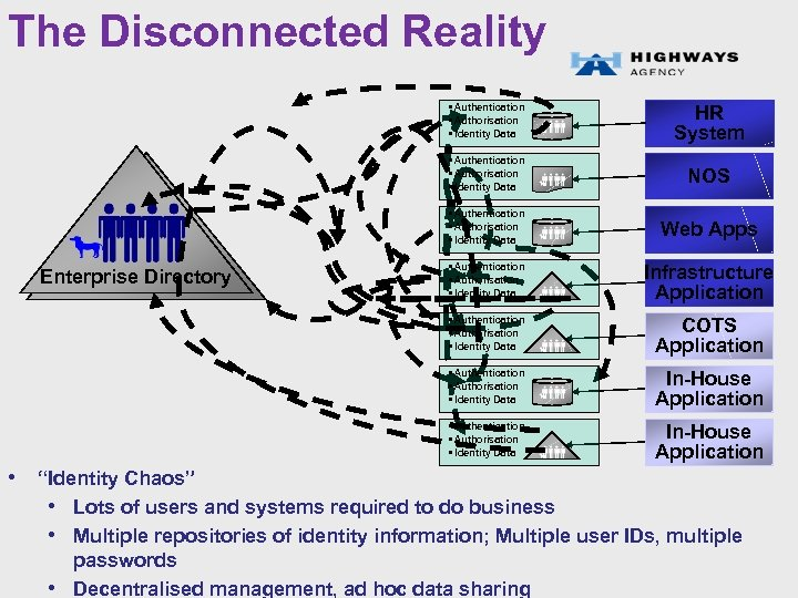The Disconnected Reality • Authentication • Authorisation • Identity Data NOS • Authentication •