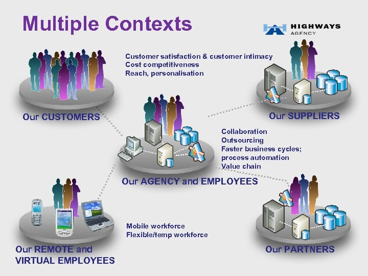 Multiple Contexts Customer satisfaction & customer intimacy Cost competitiveness Reach, personalisation Our SUPPLIERS Our