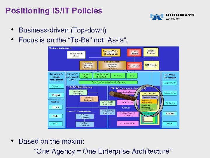 """Positioning IS/IT Policies • Business-driven (Top-down). • Focus is on the """"To-Be"""" not """"As-Is""""."""