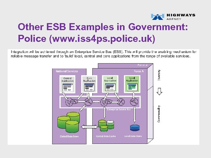 Other ESB Examples in Government: Police (www. iss 4 ps. police. uk)
