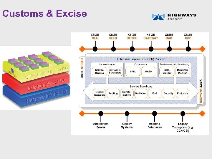 Customs & Excise