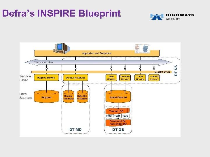 Defra's INSPIRE Blueprint