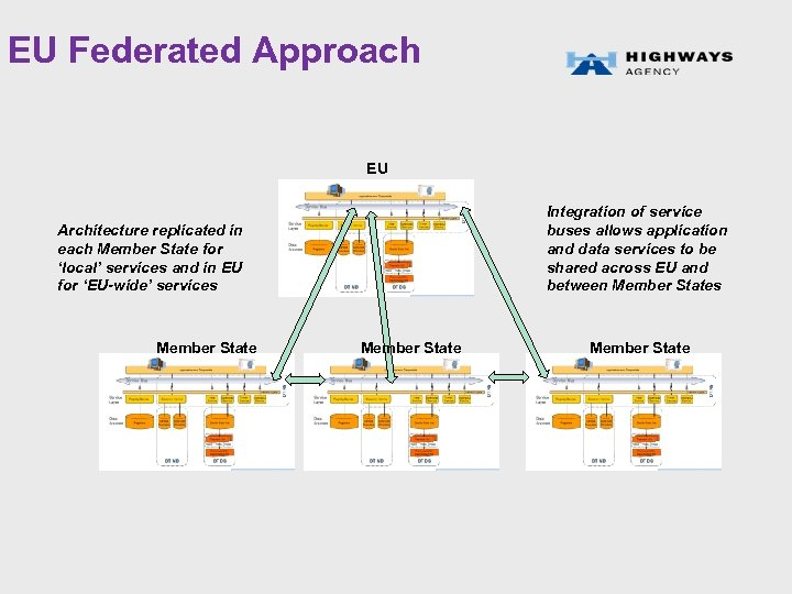 EU Federated Approach EU Integration of service buses allows application and data services to