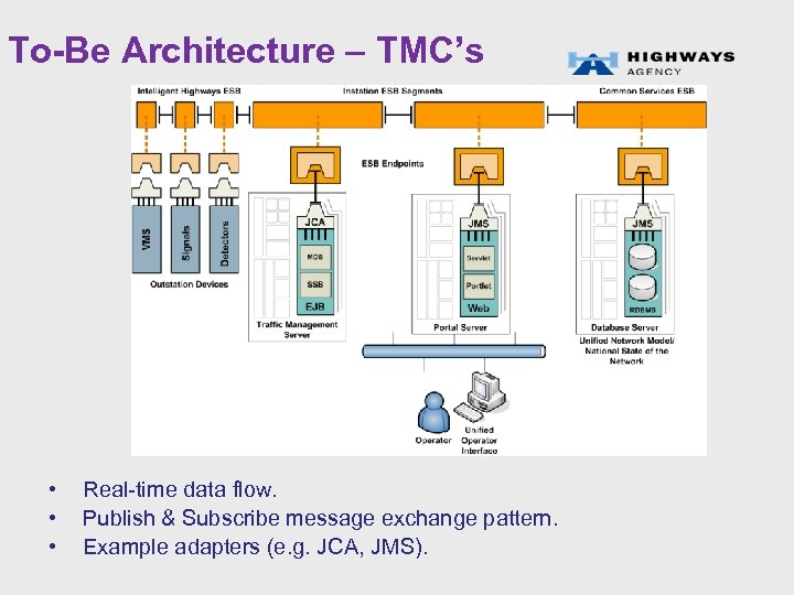 To-Be Architecture – TMC's • • • Real-time data flow. Publish & Subscribe message