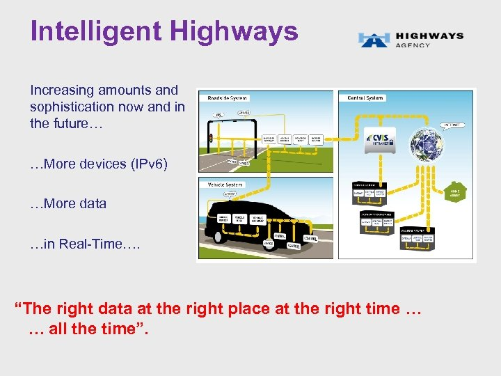 Intelligent Highways Increasing amounts and sophistication now and in the future… …More devices (IPv