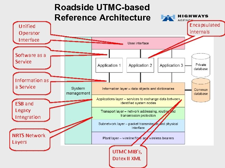 Roadside UTMC-based Reference Architecture Unified Operator Interface Software as a Service Information as a