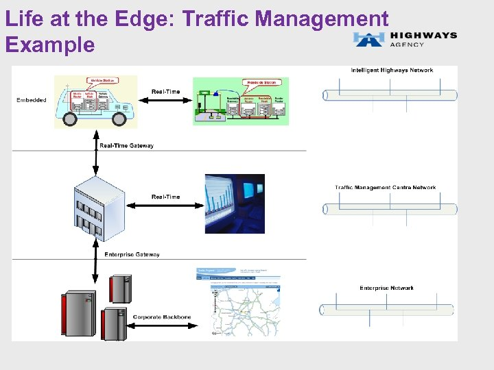 Life at the Edge: Traffic Management Example