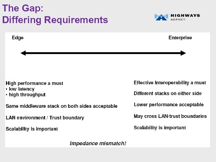 The Gap: Differing Requirements