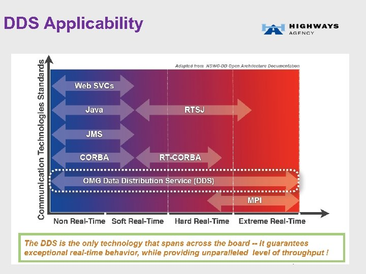 DDS Applicability