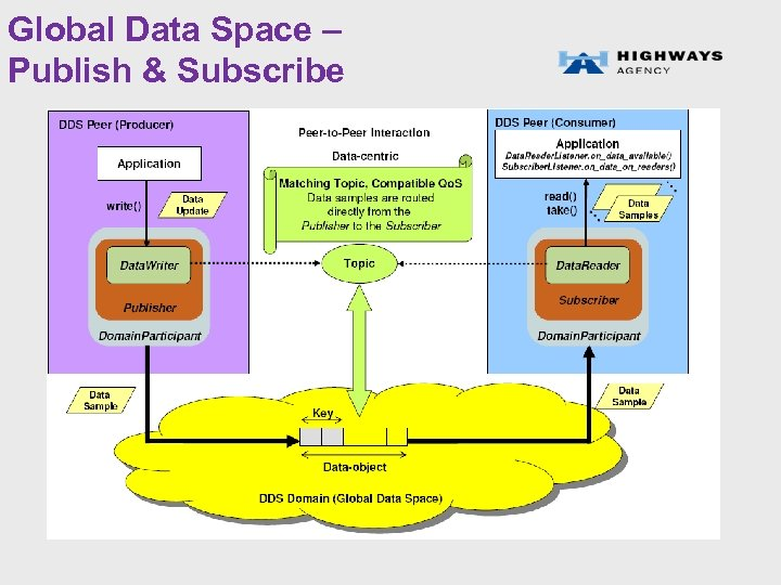 Global Data Space – Publish & Subscribe