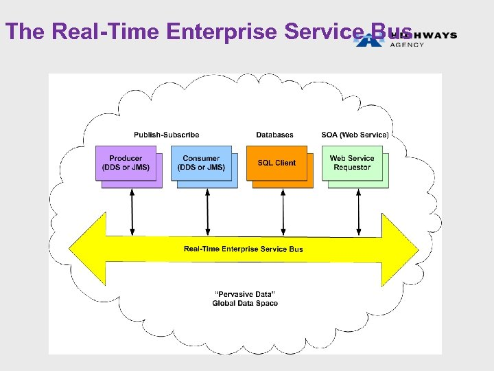 The Real-Time Enterprise Service Bus