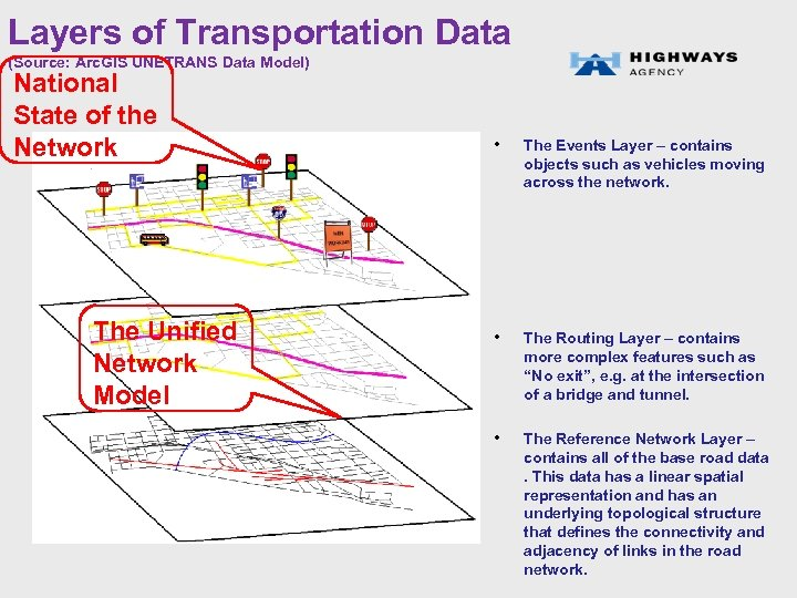 Layers of Transportation Data (Source: Arc. GIS UNETRANS Data Model) National State of the