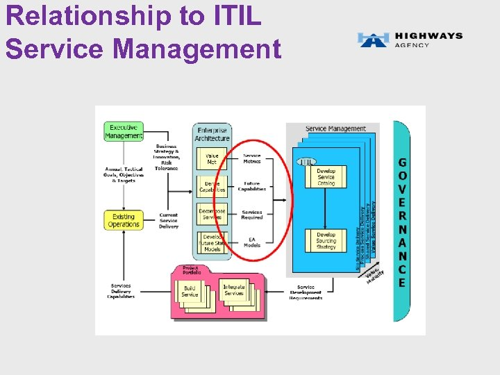 Relationship to ITIL Service Management