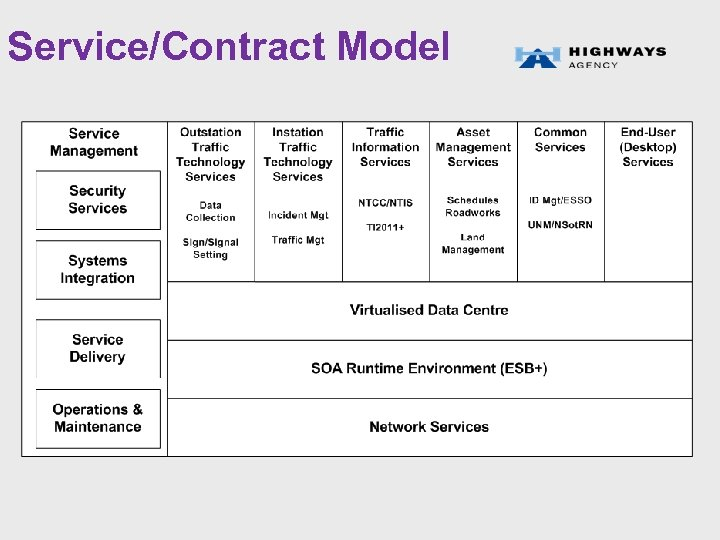 Service/Contract Model