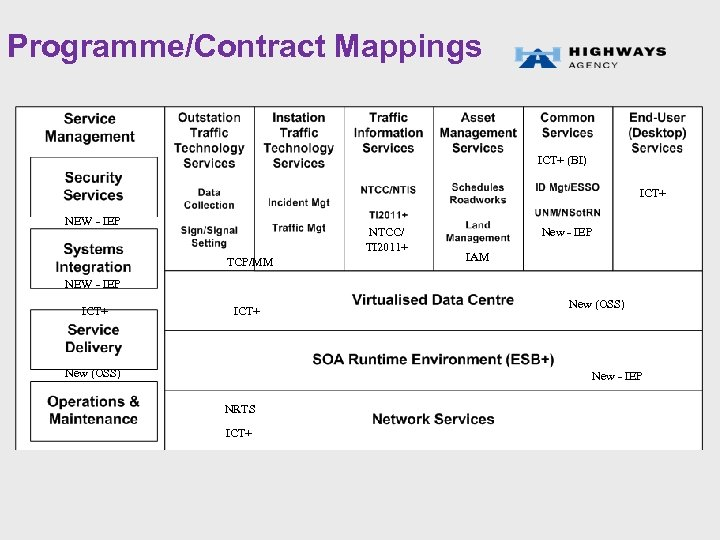 Programme/Contract Mappings ICT+ (BI) ICT+ NEW - IEP NTCC/ TI 2011+ TCP/MM New -