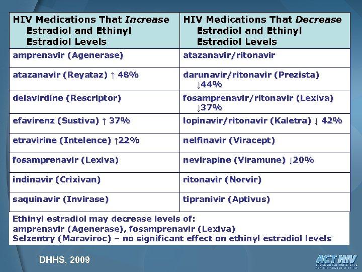 HIV Medications That Increase Estradiol and Ethinyl Estradiol Levels HIV Medications That Decrease Estradiol