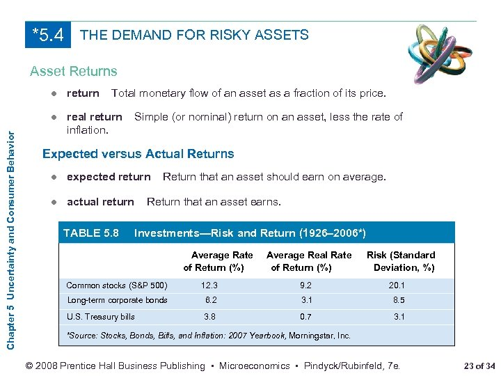 *5. 4 THE DEMAND FOR RISKY ASSETS Asset Returns Chapter 5 Uncertainty and Consumer