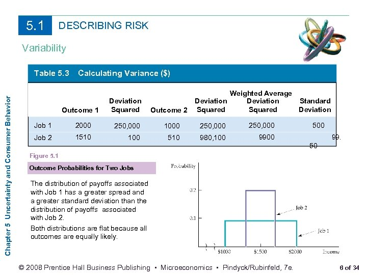 5. 1 DESCRIBING RISK Variability Chapter 5 Uncertainty and Consumer Behavior Table 5. 3