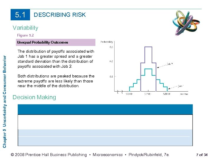 5. 1 DESCRIBING RISK Variability Figure 5. 2 Chapter 5 Uncertainty and Consumer Behavior