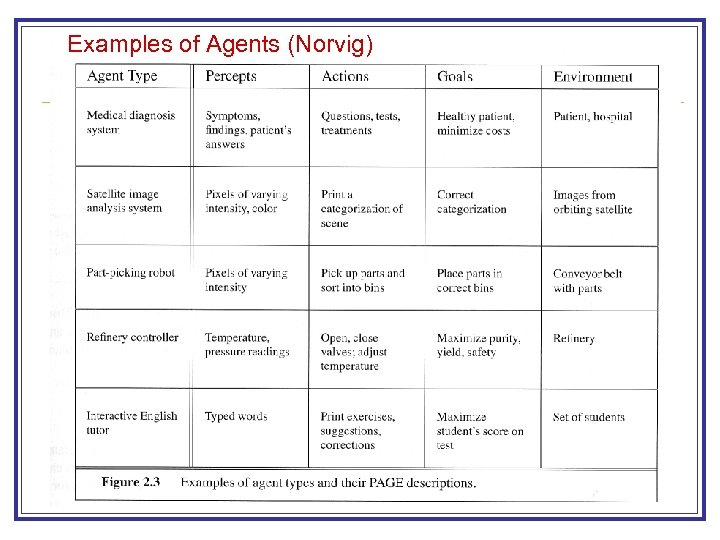 Examples of Agents (Norvig)