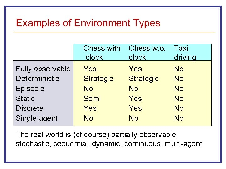 Examples of Environment Types Chess with clock Fully observable Deterministic Episodic Static Discrete Single
