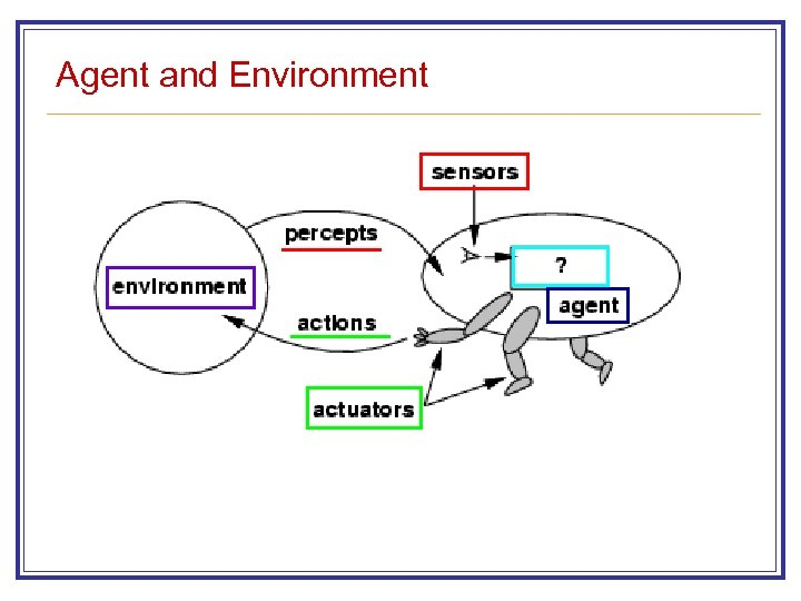 Agent and Environment
