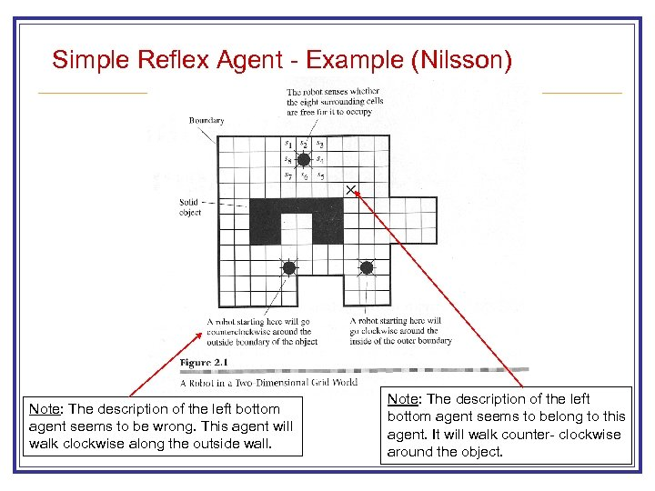 Simple Reflex Agent - Example (Nilsson) Note: The description of the left bottom agent