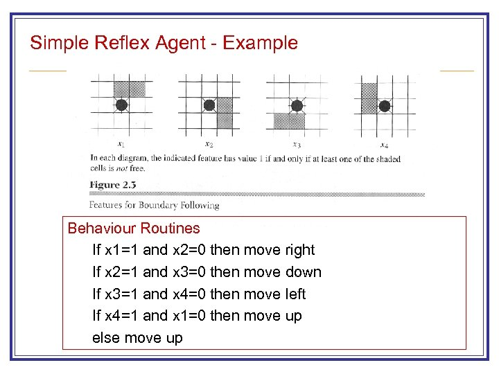 Simple Reflex Agent - Example Behaviour Routines If x 1=1 and x 2=0 then