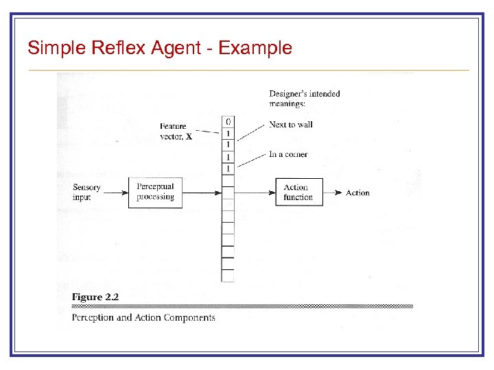 Simple Reflex Agent - Example