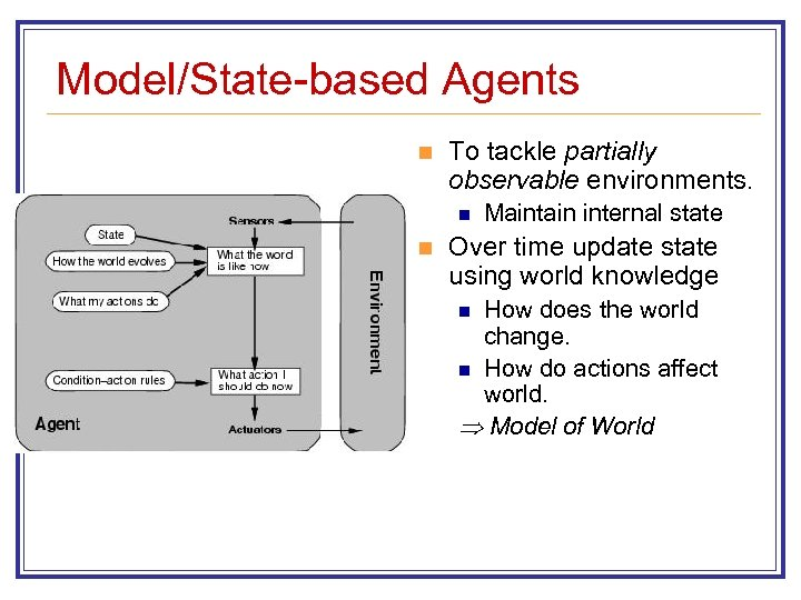 Model/State-based Agents n To tackle partially observable environments. n n Maintain internal state Over